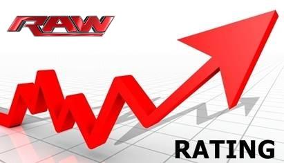 Raw Rating