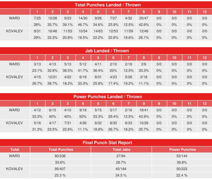 kovalev-ward-2-compubox